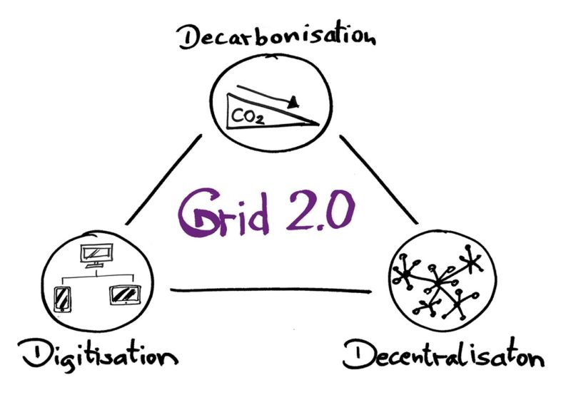Digitalization_energy_descentralization_grid2.0